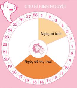 thời điểm thụ thai thích hợp